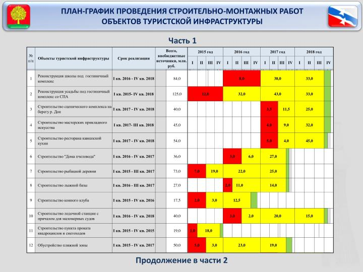 ПЛАН-ГРАФИК ПРОВЕДЕНИЯ СТРОИТЕЛЬНО-МОНТАЖНЫХ РАБОТ