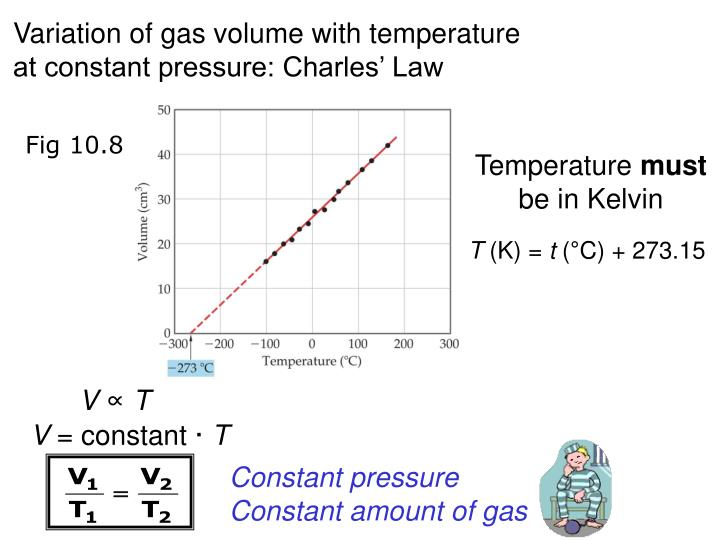 Variation of gas volume with temperature