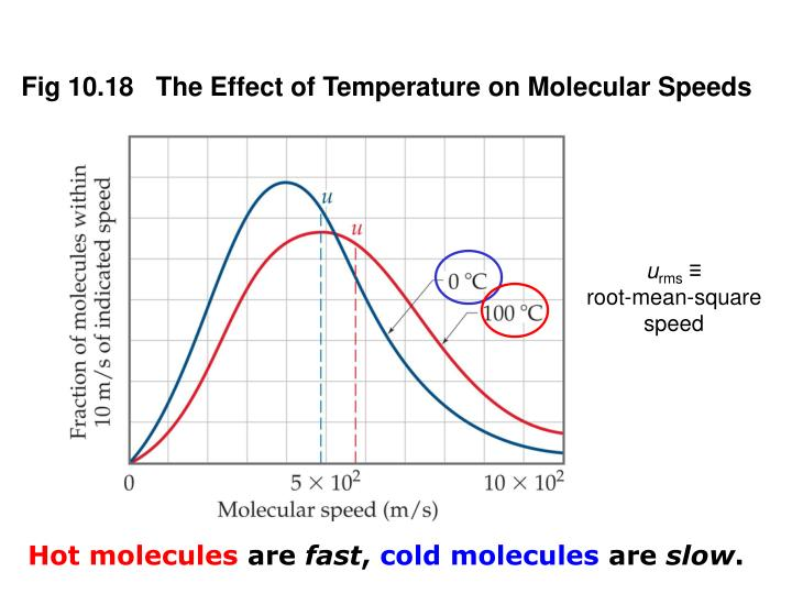 Fig 10.18   The Effect of Temperature on Molecular Speeds