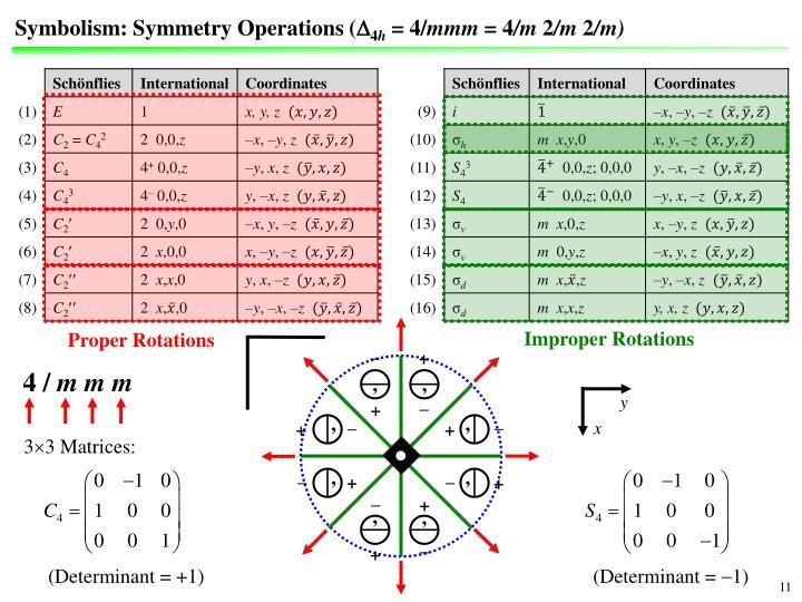 Symbolism: Symmetry Operations (