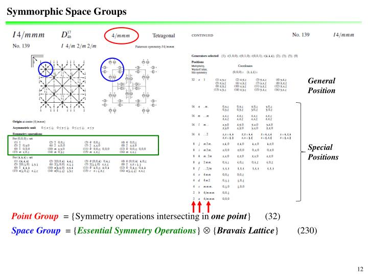 Symmorphic Space Groups