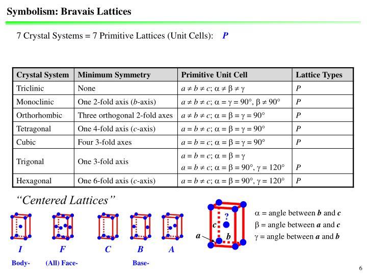 Symbolism: Bravais Lattices