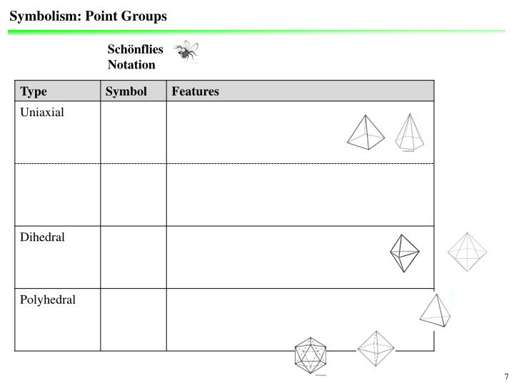 Symbolism: Point Groups