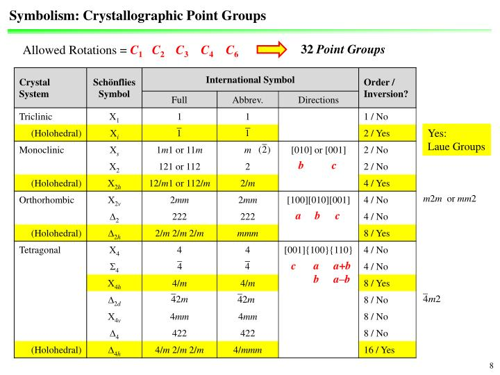 Symbolism: Crystallographic Point Groups