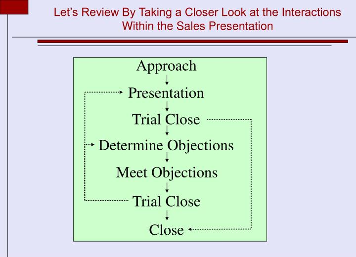 Let's Review By Taking a Closer Look at the Interactions Within the Sales Presentation
