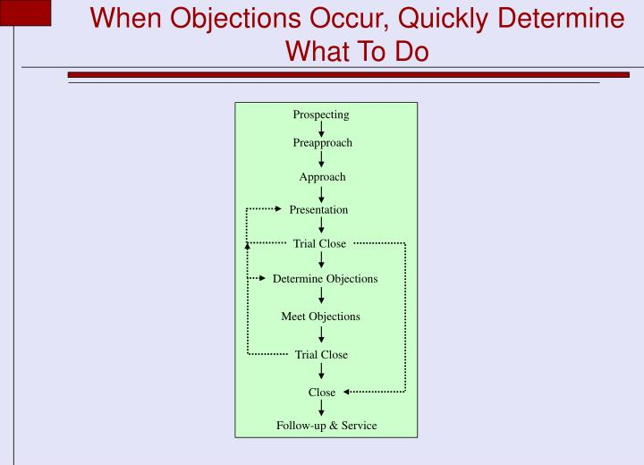 When Objections Occur, Quickly Determine What To Do