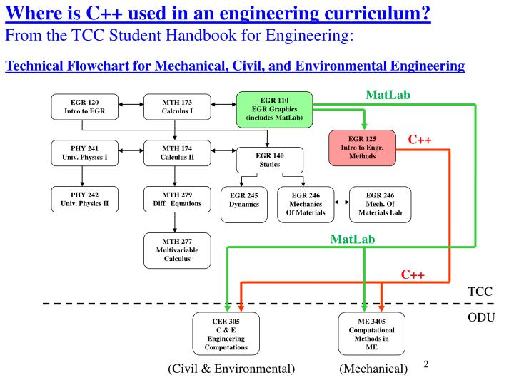 Where is C++ used in an engineering curriculum?