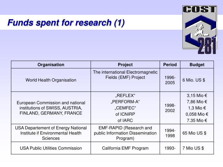 Funds spent for research (1)