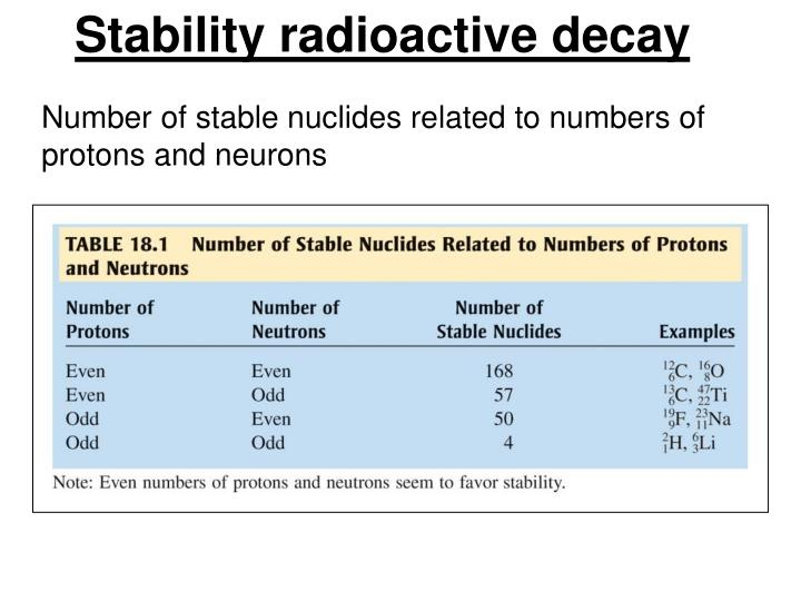Stability radioactive decay