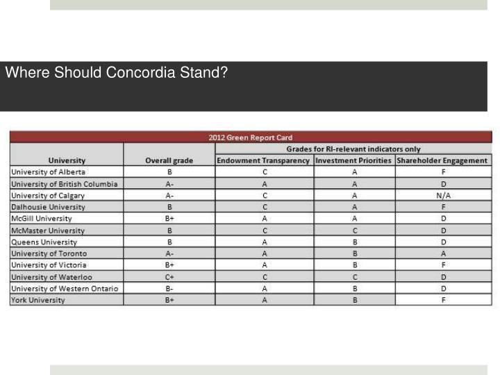 Where Should Concordia Stand?