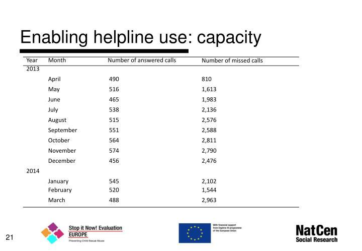 Enabling helpline use: capacity
