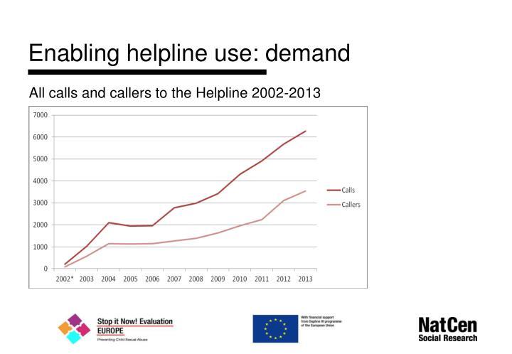 Enabling helpline use: demand