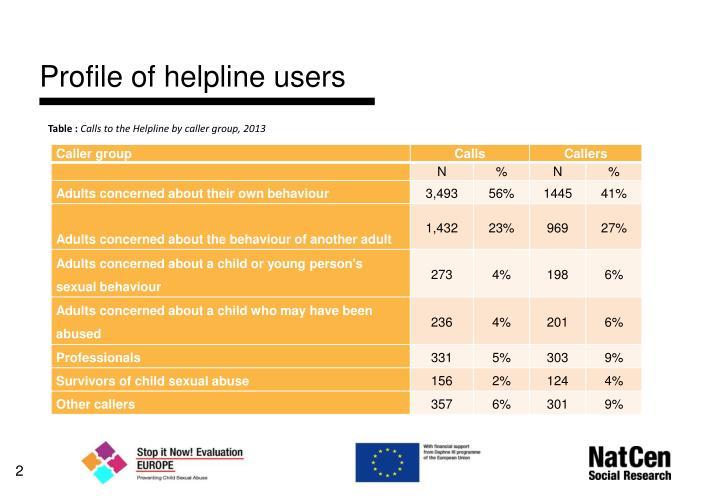 Profile of helpline users