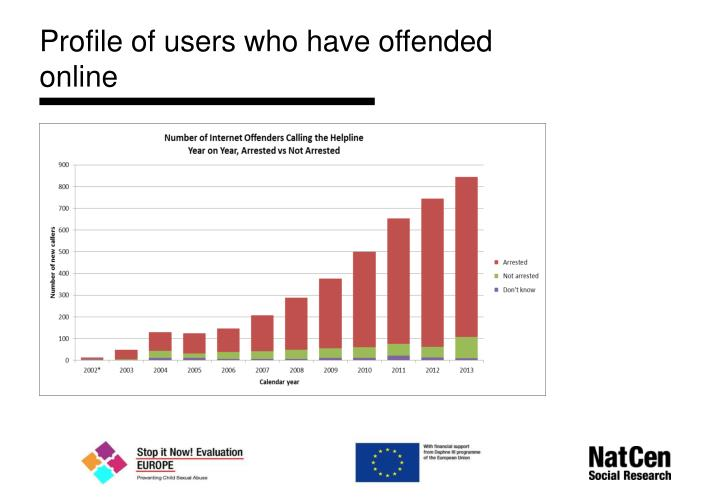 Profile of users who have offended online