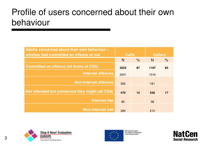 Profile of users concerned about their own behaviour