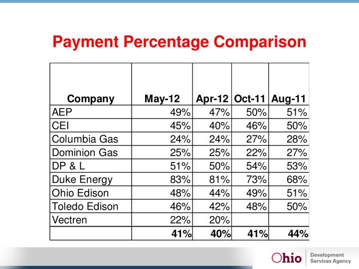 Payment Percentage Comparison