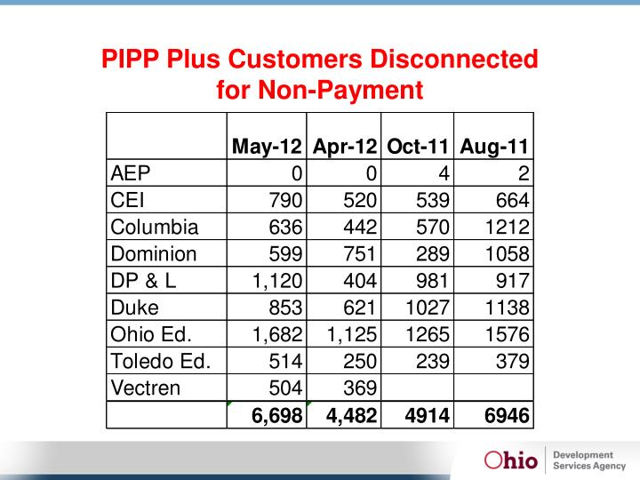 PIPP Plus Customers Disconnected