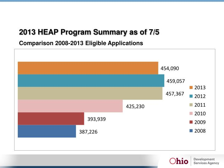 2013 HEAP Program Summary as of 7/5
