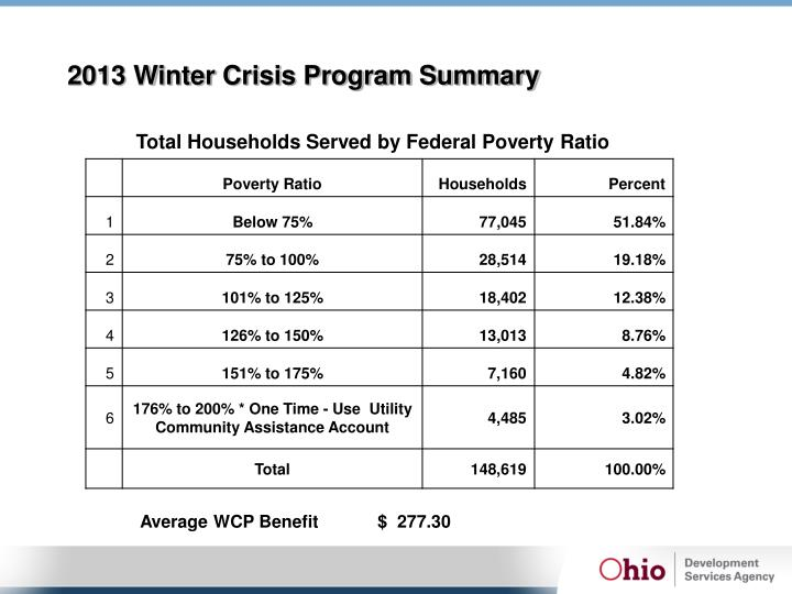 2013 Winter Crisis Program Summary
