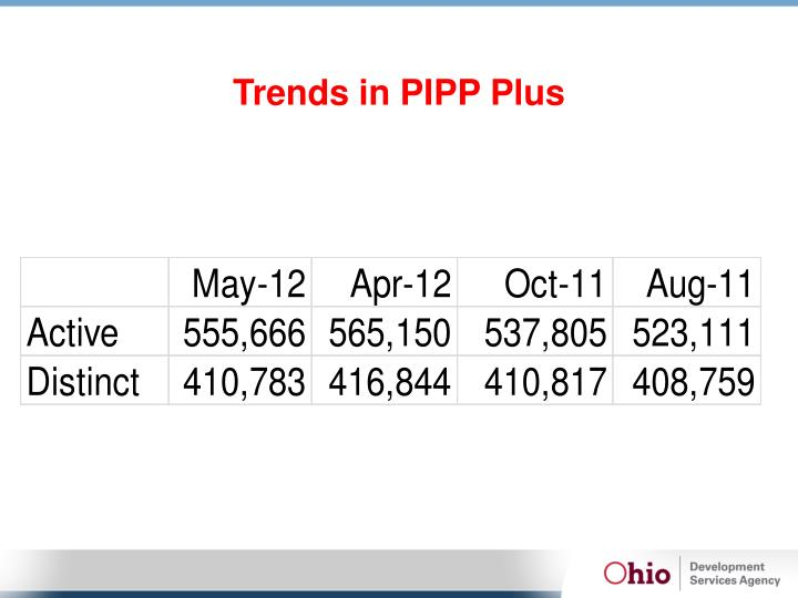 Trends in PIPP Plus