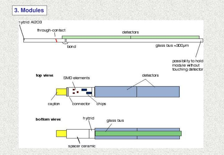 3. Modules
