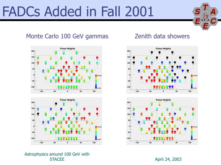 FADCs Added in Fall 2001