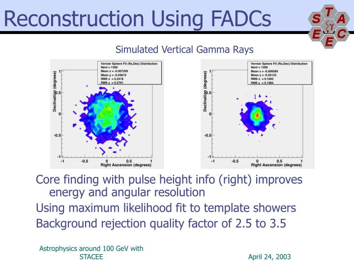 Reconstruction Using FADCs