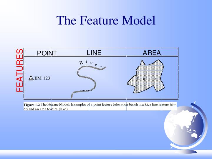 The Feature Model
