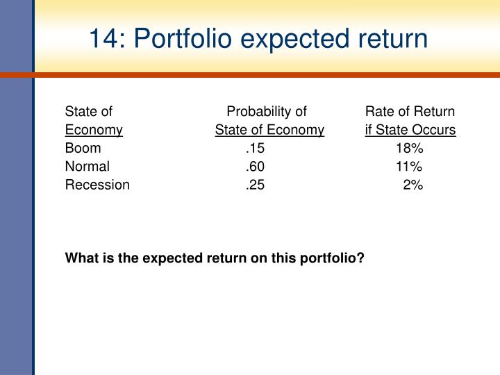 14: Portfolio expected return