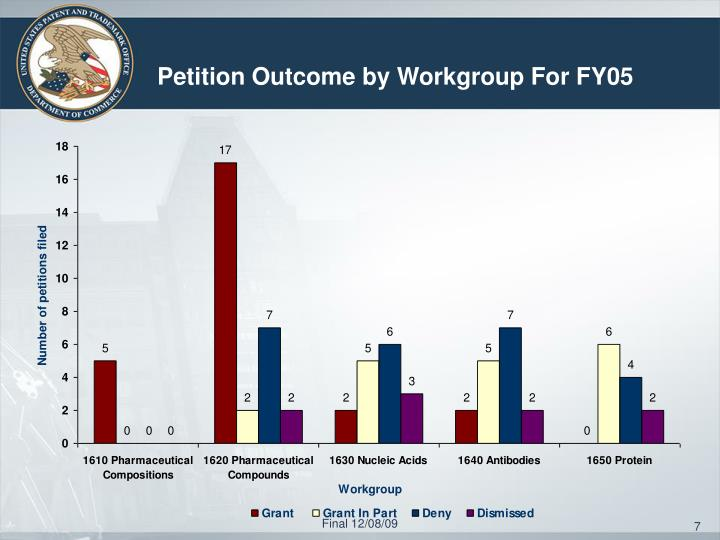 Petition Outcome by Workgroup For FY05