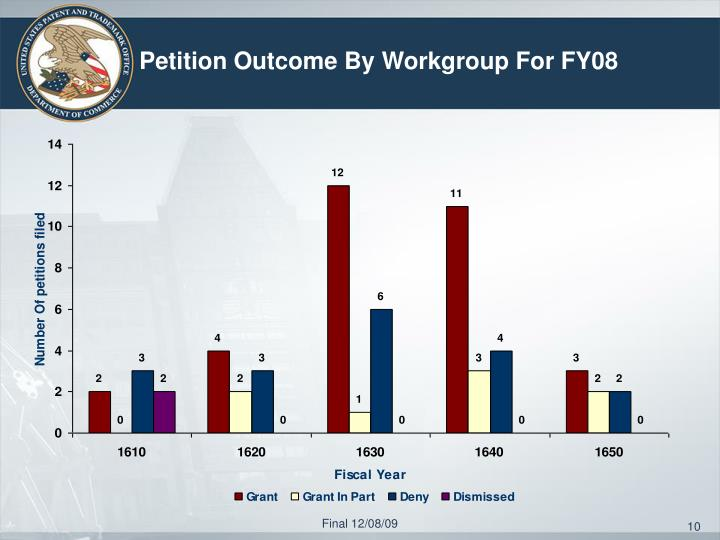 Petition Outcome By Workgroup For FY08