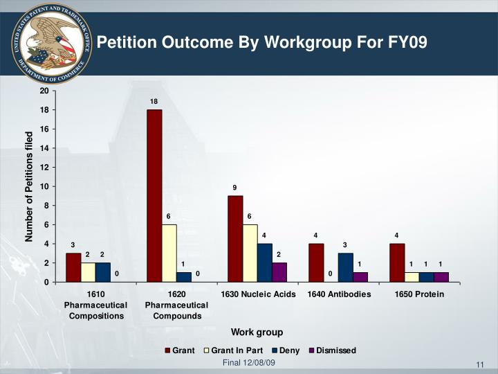 Petition Outcome By Workgroup For FY09