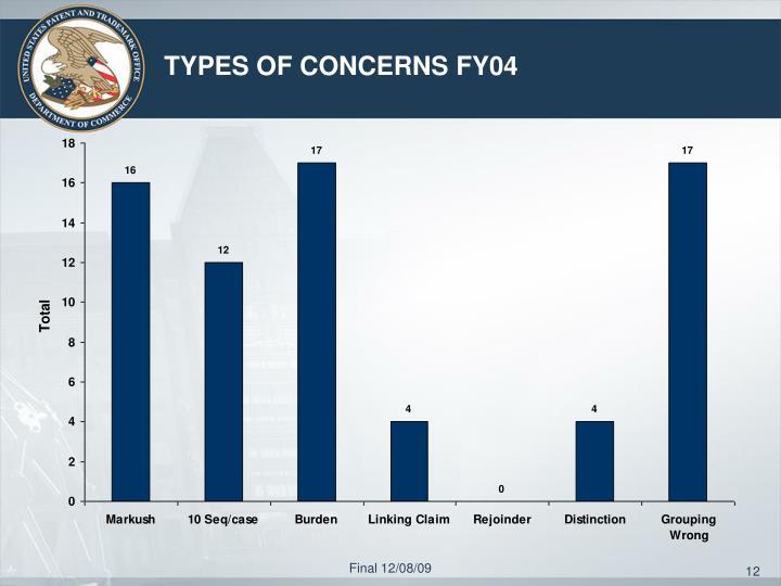 TYPES OF CONCERNS FY04
