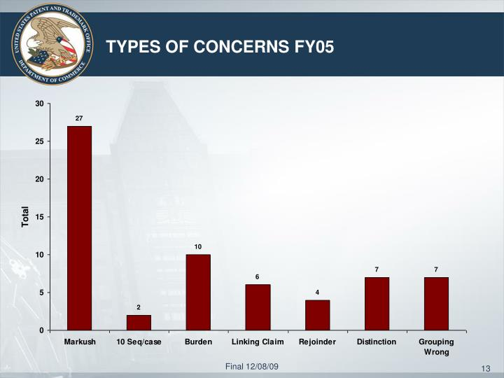 TYPES OF CONCERNS FY05