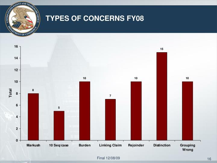 TYPES OF CONCERNS FY08