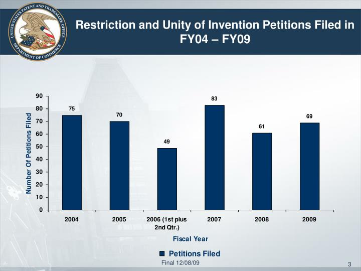 Restriction and Unity of Invention Petitions Filed in