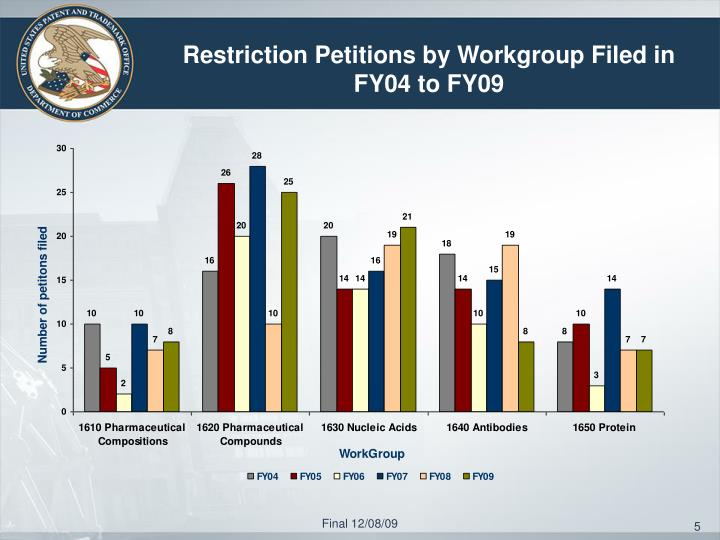 Restriction Petitions by Workgroup Filed in