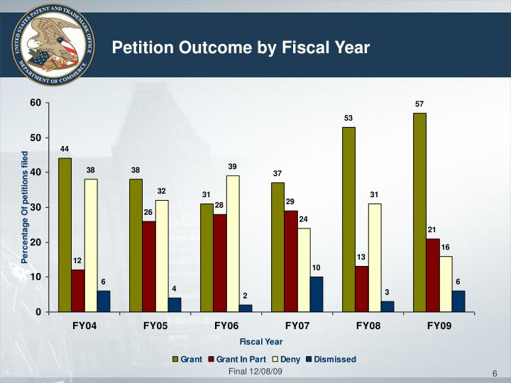 Petition Outcome by Fiscal Year