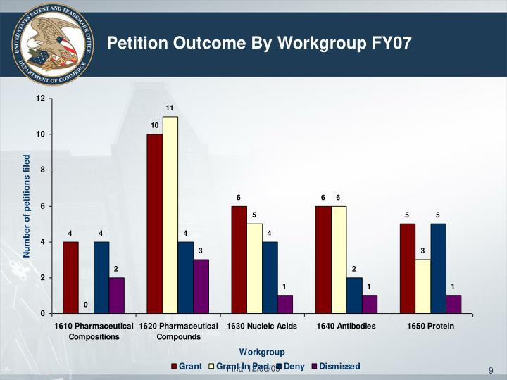 Petition Outcome By Workgroup FY07