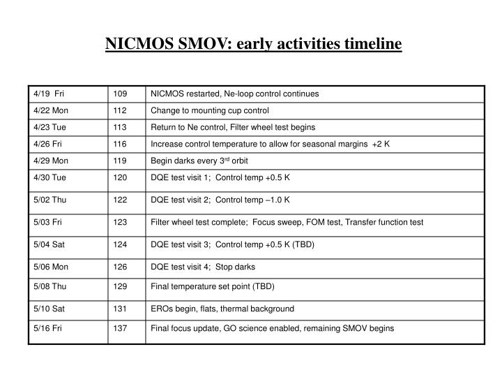 NICMOS SMOV: early activities timeline