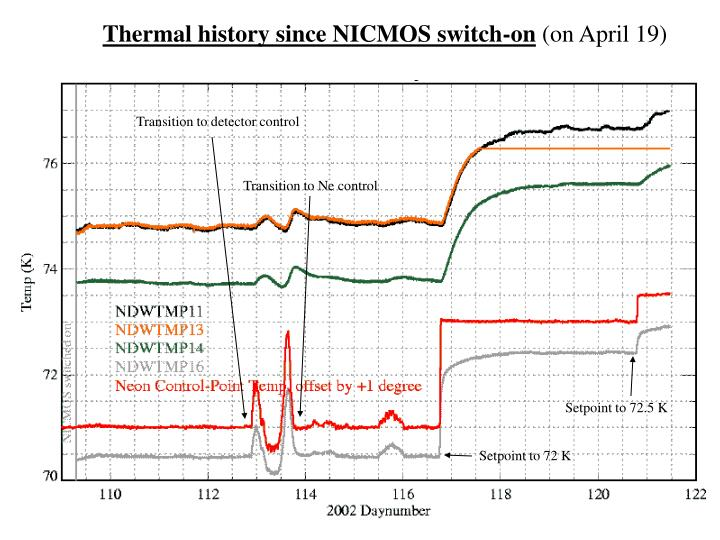 Thermal history since NICMOS switch-on
