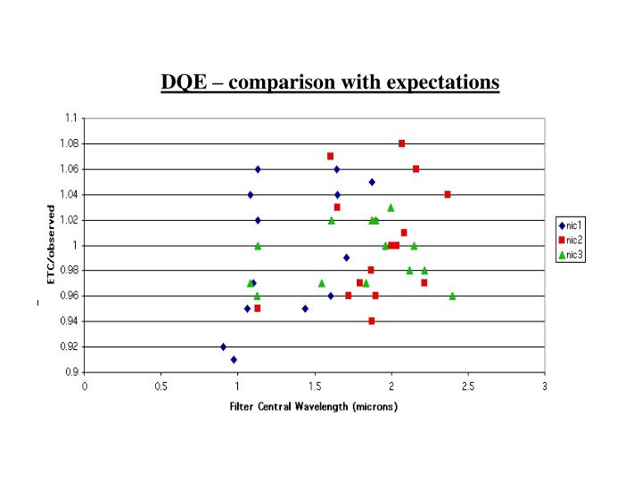 DQE – comparison with expectations