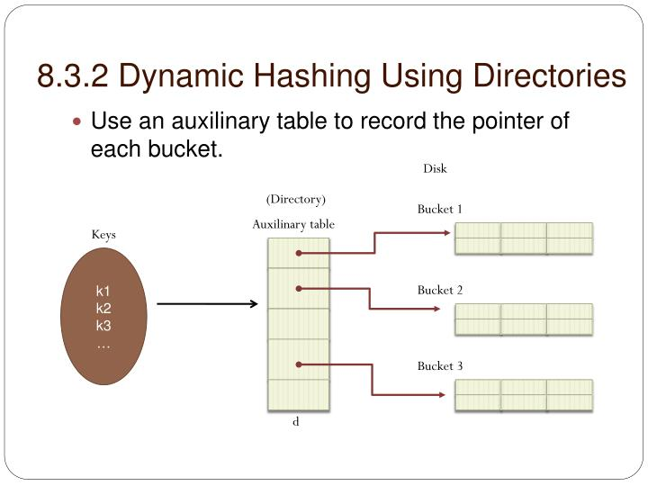 8.3.2 Dynamic Hashing Using Directories