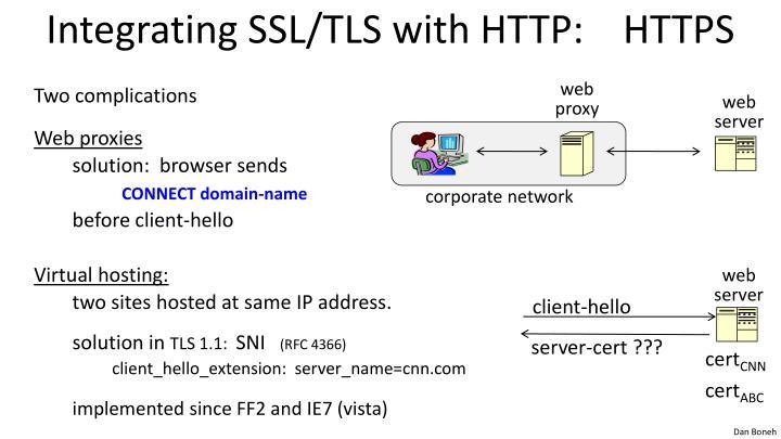 Integrating SSL/TLS with HTTP:
