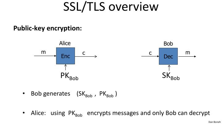 SSL/TLS overview