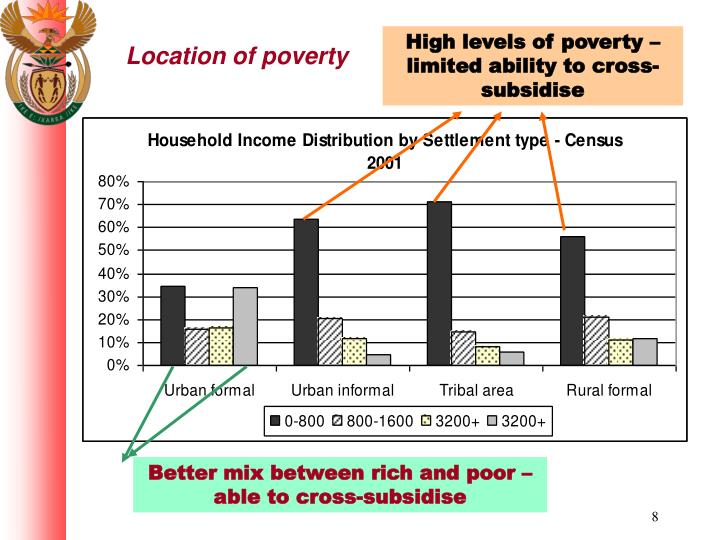 High levels of poverty – limited ability to cross-subsidise