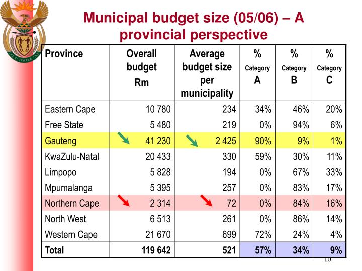 Municipal budget size (05/06) – A provincial perspective