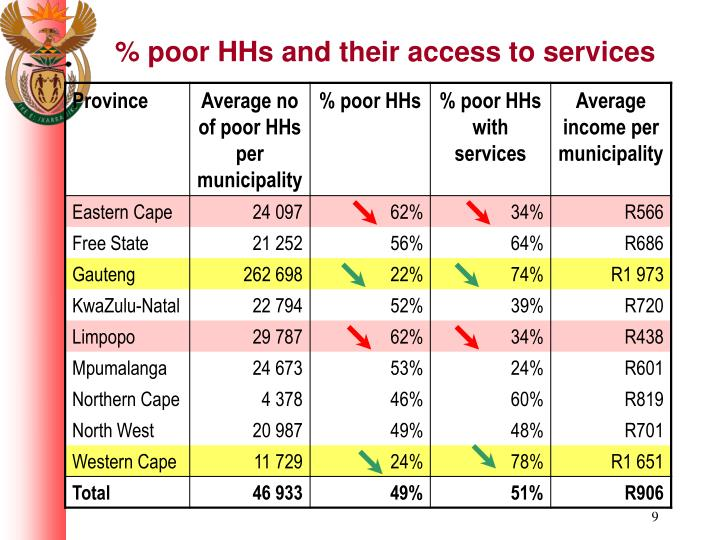 % poor HHs and their access to services