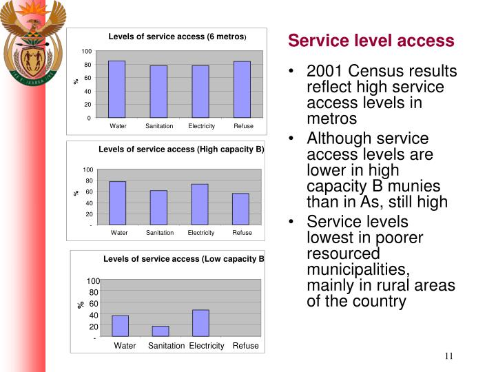 Levels of service access (High capacity B)