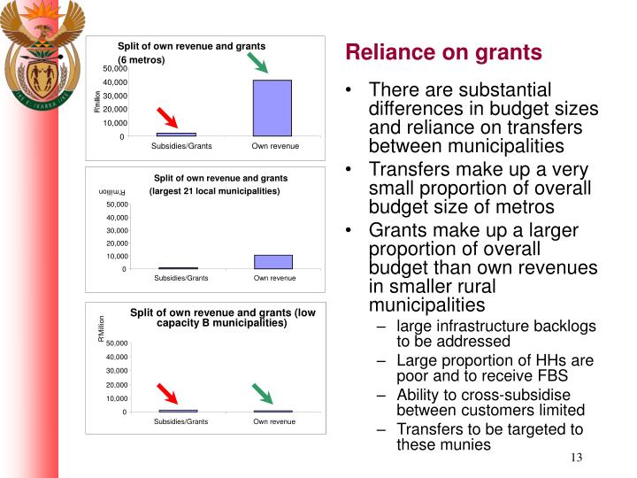 Split of own revenue and grants (low